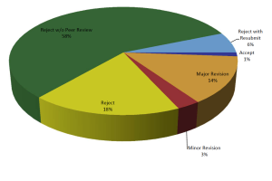 Figure 1. Original manuscript decisions for the JDR from January 1 – October 15, 2015. The graph shows papers submitted and the triage rate overall of 58% and ~ 65% for original, unsolicited manuscripts. The overall acceptance rate is close to 10%. Given reductions in space allowable for publication, the rejection rate will be expected to increase modestly in 2016.